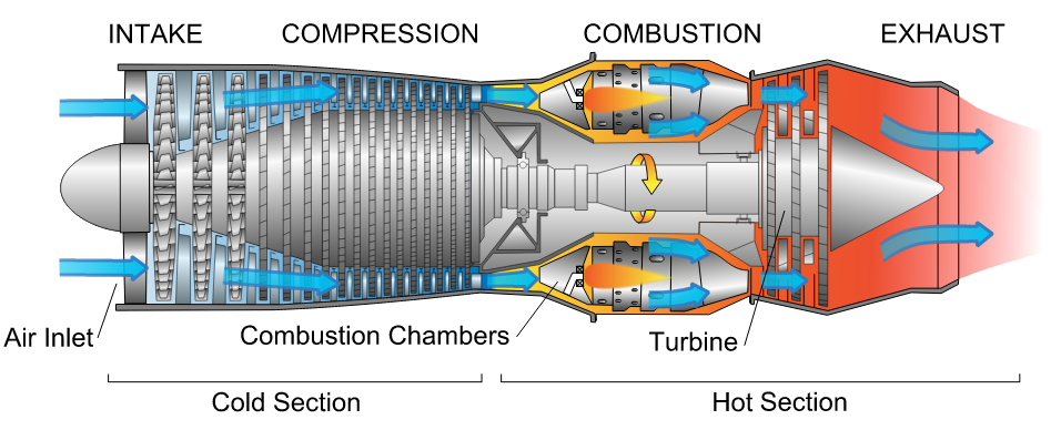 Diagram of a typical gas turbine jet engine. Air is compressed by the fan blades as it enters the engine, and it is mixed and burned with fuel in the combustion section. The hot exhaust gases provide forward thrust and turn the turbines which drive the compressor fan blades. (Photo credit: Wikipedia)