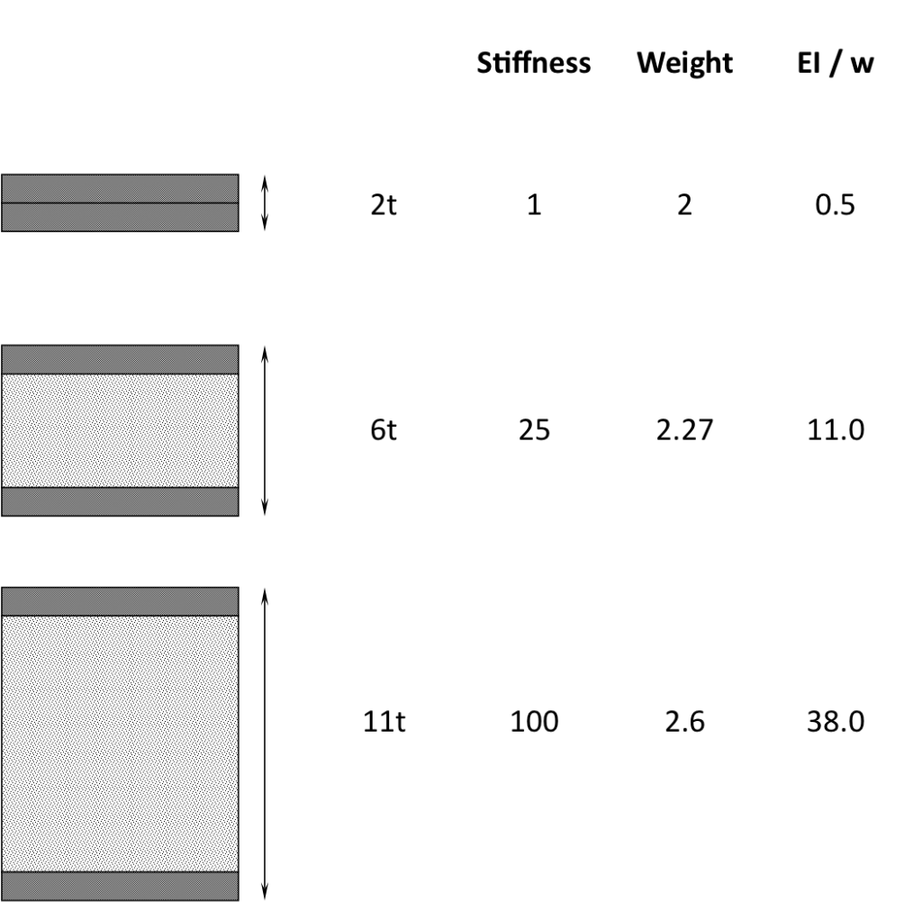 Fig. 5. Stiffess vs. weight comparison for a sandwich panel