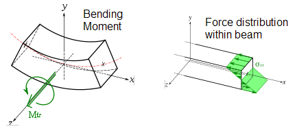 Fig. 3. Bending moment and internal stress distribution of beam under pure bending (3)