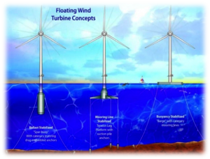 Fig. 6. Floating turbine concepts [26].