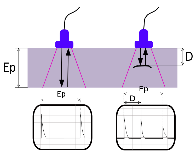 Principle of ultrasonic testing. LEFT: A probe sends a sound wave into a test material. There are two indications, one from the initial pulse of the probe, and the second due to the back wall echo. RIGHT: A defect creates a third indication and simultaneously reduces the amplitude of the back wall indication.