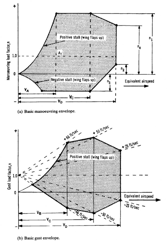 Fig. 3 The basic manoeuvre and gust flight envelopes (1)