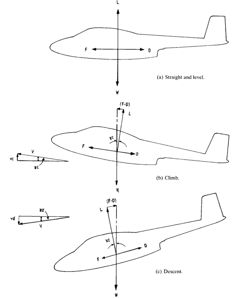Figure 1. Free body diagram of aircraft in flight (1)