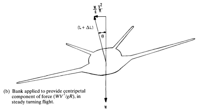 Fig. 2. Free Body Diagram of  an aircraft in a banked turn (1)