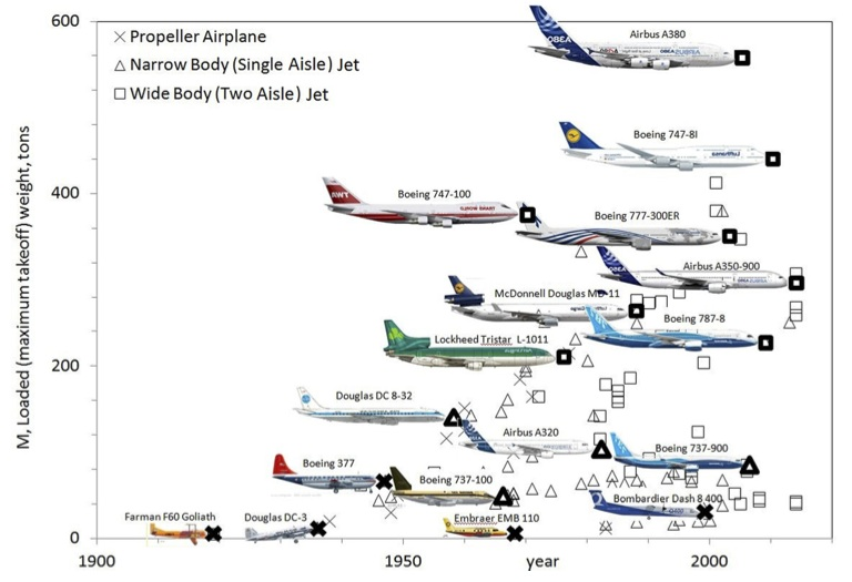 Figure 1. Evolution of airplane mass versus time