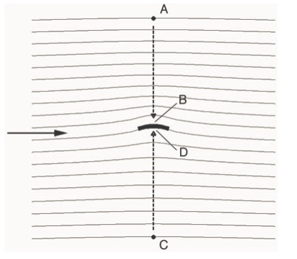 Flow around a curved airfoil [2]