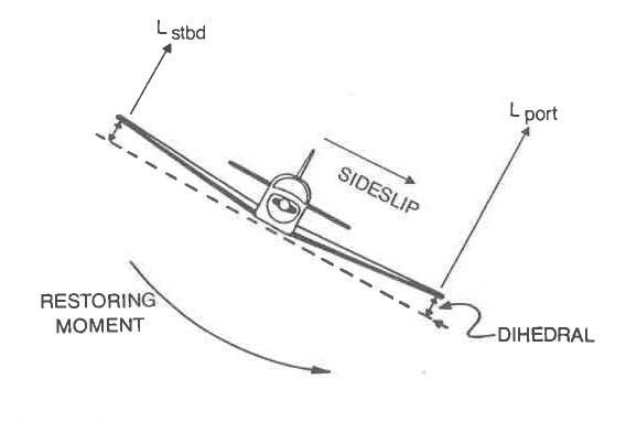 The Dihedral Effect. Figure from (1)