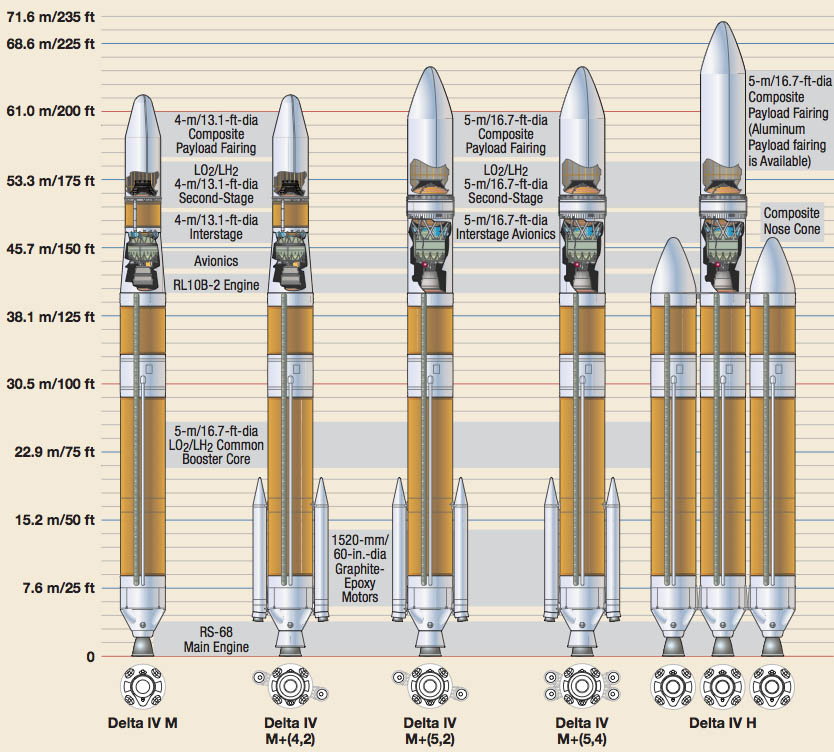 The Delta 4 rocket family (Photo Credit: United Launch Alliance)