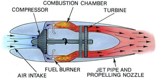 A turbojet engine [1].
