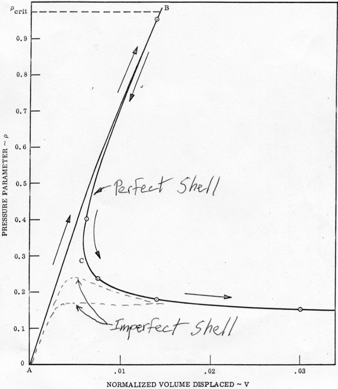 Imperfection sensitivity of a cylinder. The plot shows the drastic reduction in load that the cylinder can sustain with increasing deformation once the buckling point has been passed.