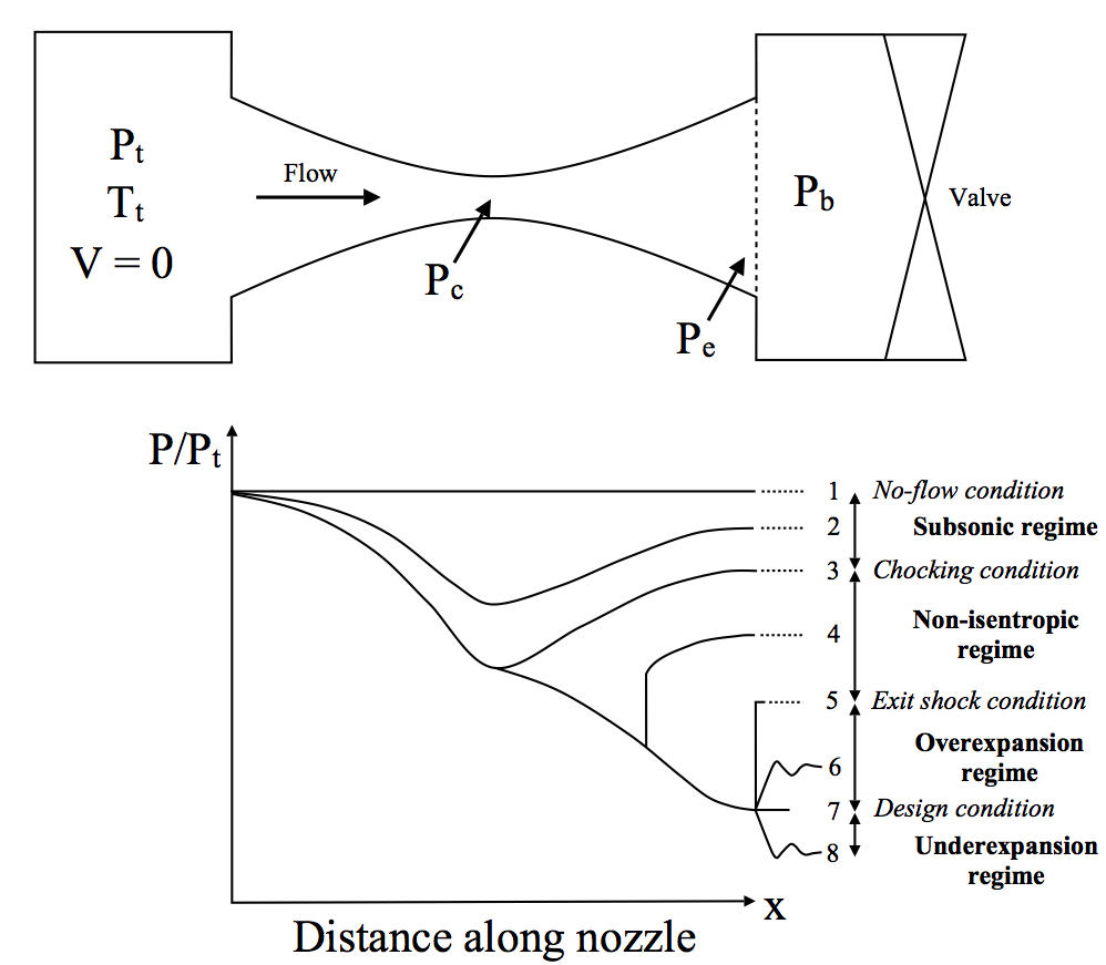 Convergent-divergent nozzle schematic and variations of pressure along the length of the nozzle