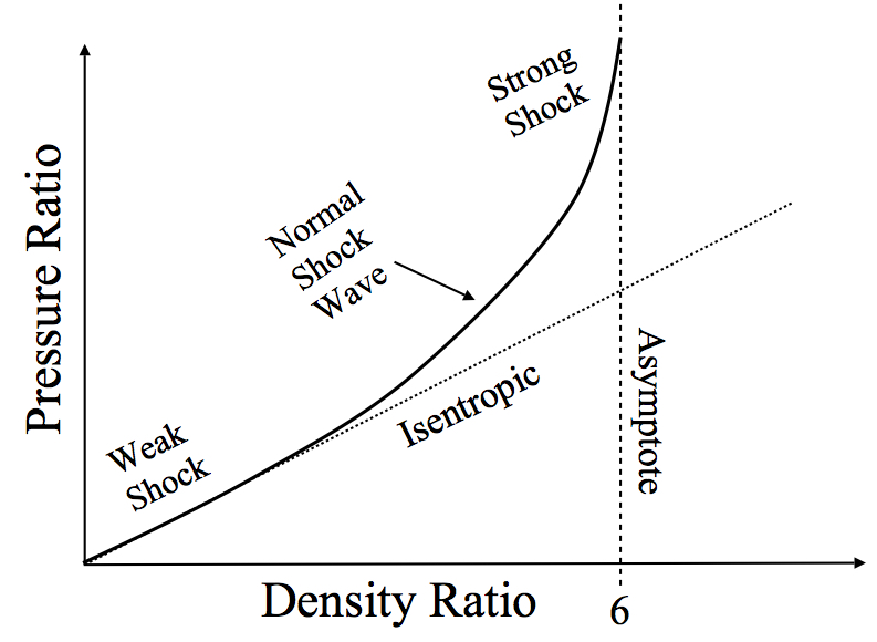 Pressure and density ratios across a shock wave
