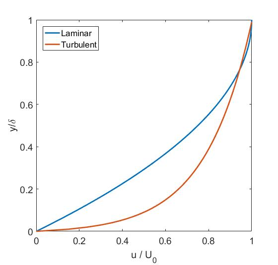 Velocity profile of laminar versus turbulent boundary layer