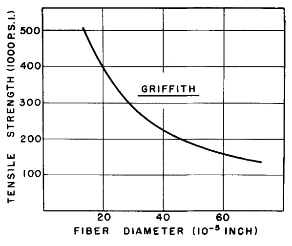Variation of tensile strength with fibre diameter. From W.H. Otto (1955). Relationship of Tensile Strength of Glass Fibers to Diameter. Journal of the American Ceramic Society 38(3): 122-124. DOI: 10.1111/j.1151-2916.1955.tb14588.x.
