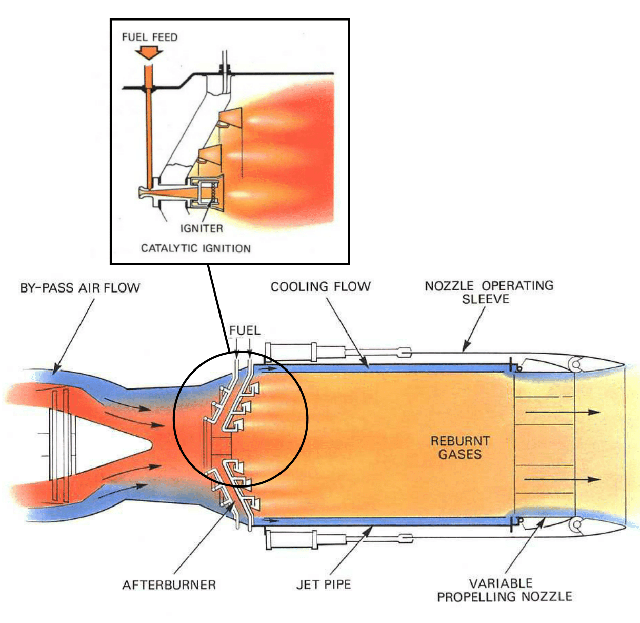 Jet engine design afterburning aerospace engineering blog schematic of afterburning components and functionality at the tail end of a jet engine 1 pooptronica Gallery