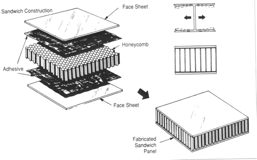 How Do Sandwich Panels Work Aerospace Engineering